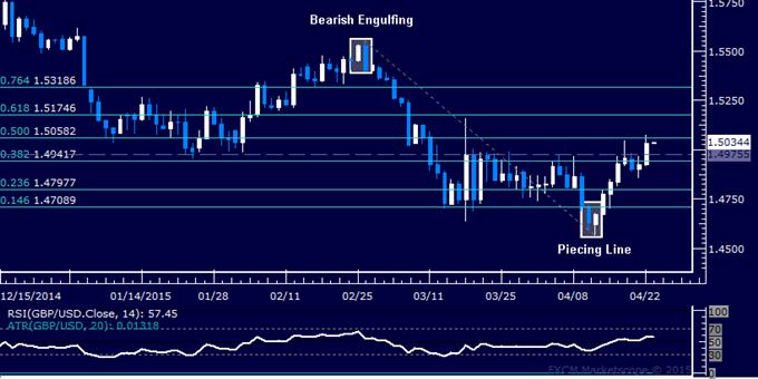 GBP/USD Technical Analysis: Buyers Retake 1.50 Figure