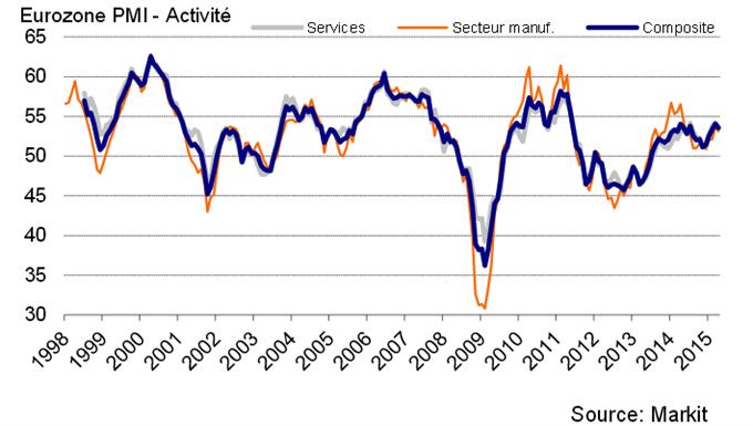 """BUND/DAX : L'arbitrage """"Flight To Quality"""" agit après les indices PMI de Markit décevants"""