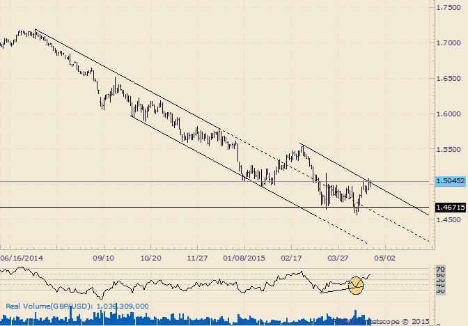 GBP/USD Threatening a Bullish Breakout