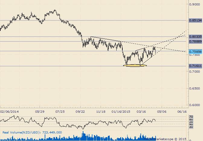 NZD/USD Drops Sharply from Trendline