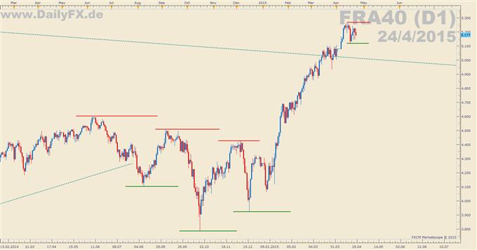 Trading Setup: Long CAC40