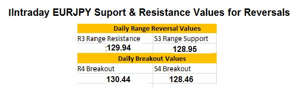 EURJPY Day Trading Range