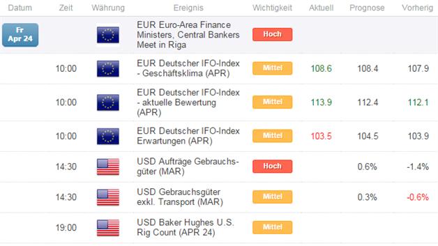 ifo-Geschäftsklimaindex auf dem höchsten Stand seit  Juni 2014