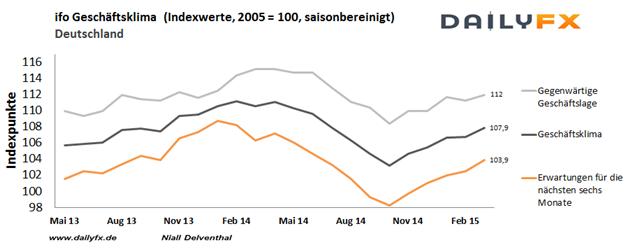 Euro: ifo-Geschäftsklimaindex - auch im April soll der Optimismus weiter angezogen sein