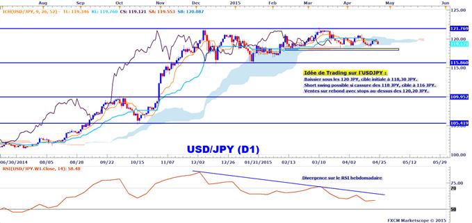 Idée de Trading DailyFX : Décrochage de l'USDJPY ?