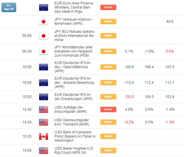 Kurzer Marktüberblick 27.04.2015