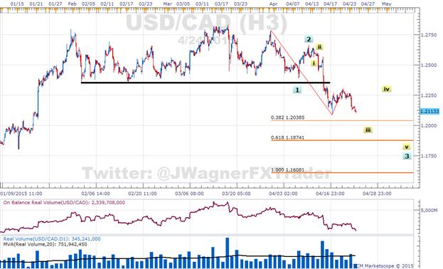 Trend-Stärke nimmt im US Dollar ab