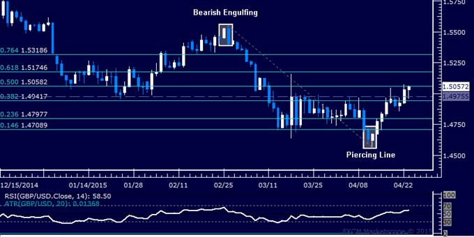 GBP/USD Technical Analysis: Pound Stalls Below 1.52 Mark