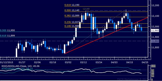 US Dollar technische Analyse: Fortsetzung der Wende nach unten?