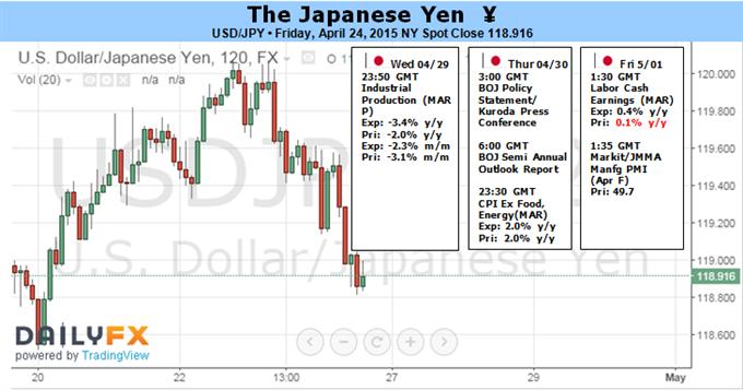 Japanischer Yen wird BoJ-Entscheid wohl ignorieren, Fokus auf Griechenland und FOMC