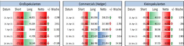 EUR/USD: Finanzinvestoren verstärken ihre Verkaufsposition