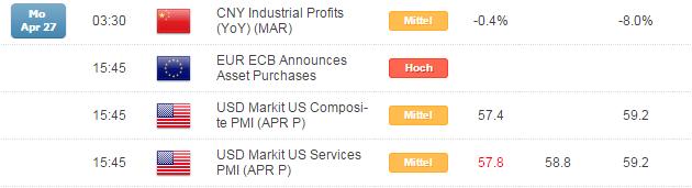 Kurzer Marktüberblick 28.04.2015