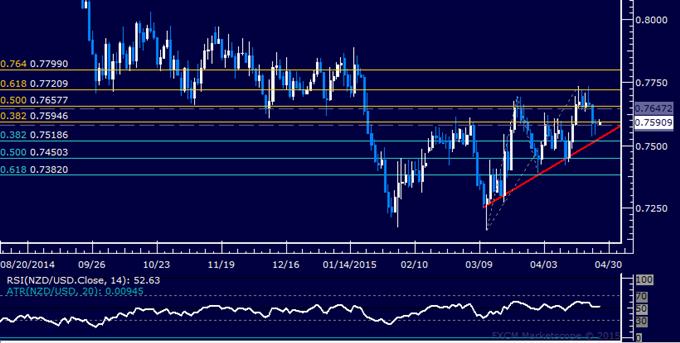 NZD/USD Technical Analysis: Support Found Below 0.76