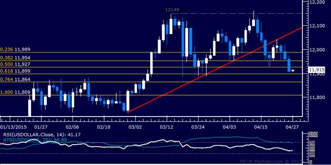 US Dollar technische Analyse: Kurs fällt auf monatliches Tief