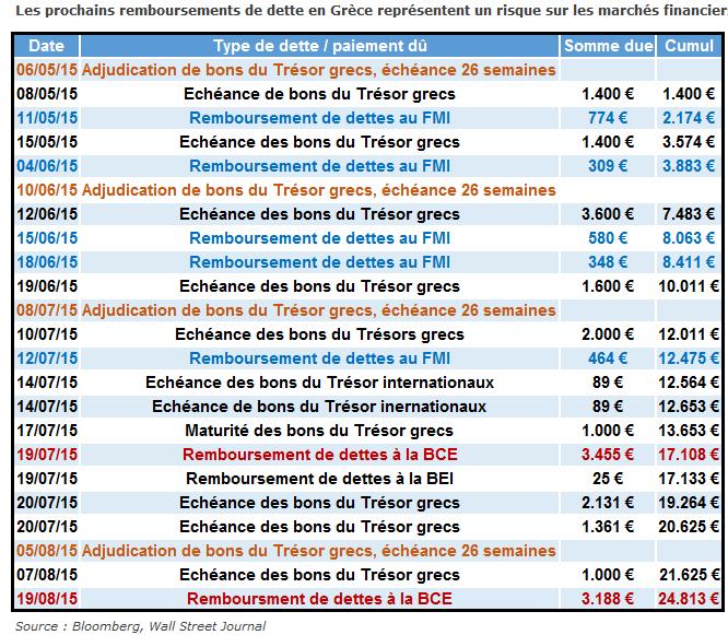 """CAC40 : Un marché en range au coeur d'une semaine de trimestriels, de dividendes, de """"newsflow"""" grec et de FOMC"""