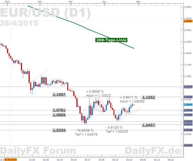 EUR/USD: Lauf Richtung des Widerstands um 1,105 gestartet