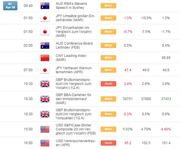 Kurzer Marktüberblick 29.04.2015