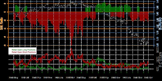Speculative Sentiment Index - 28.04.2015