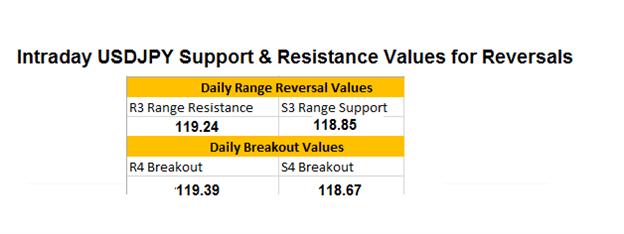 USD/JPY bewegt sich mit Tages-Unterstützungswerten