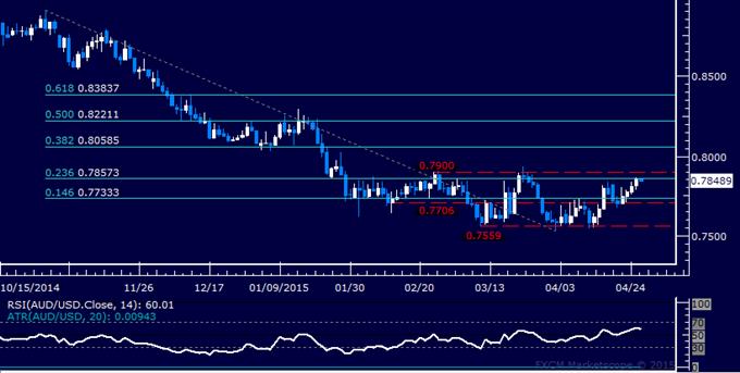 AUD/USD Technical Analysis: All Eyes on 0.79 Figure Again