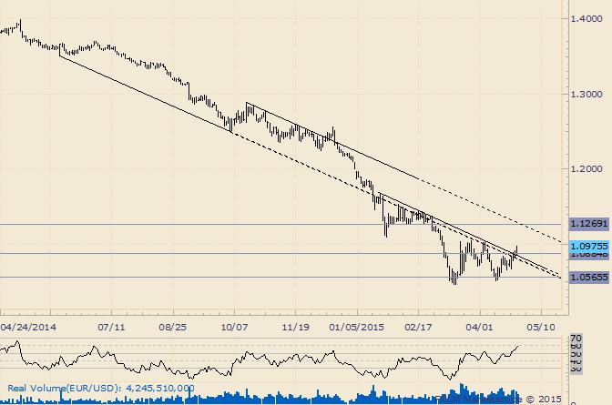 EUR/USD: Fokus liegt bei 1,1270