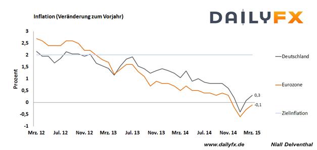 EUR/USD: Birgt der FOMC-Entscheid eine weiteres Hinauszögern des ersten Rate Hikes?