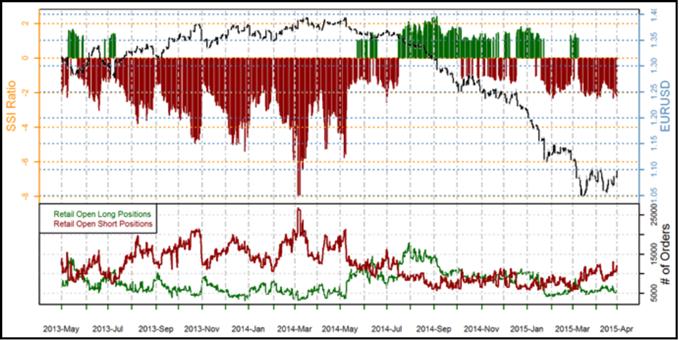 Speculative Sentiment Index de FXCM