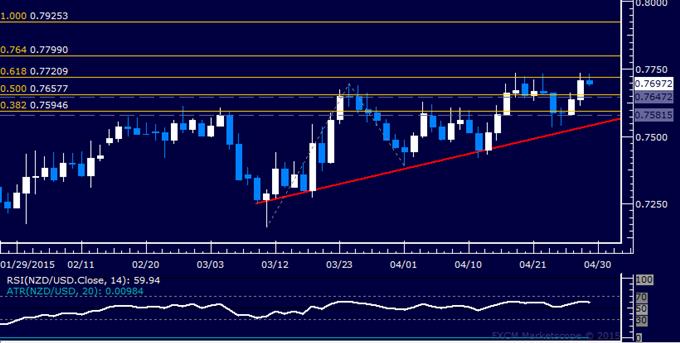 NZD/USD Technical Analysis: Monthly High Under Pressure