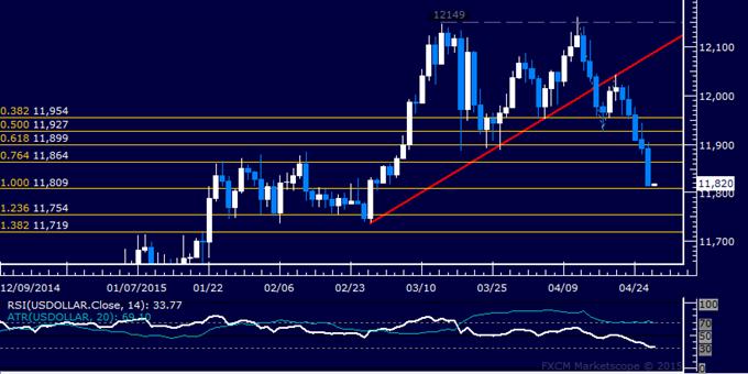 US Dollar Technische Analyse: Kurs fällt am stärksten in einem Monat