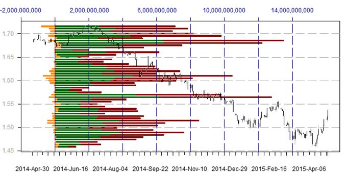 US Dollar bricht Schlüsselunterstützung - Diese Werte sollten als nächstes beobachtet werden