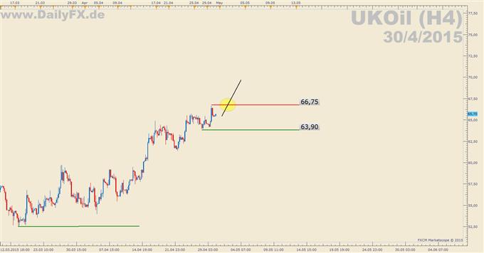 Trading Setup: Long Brent (UKOil)