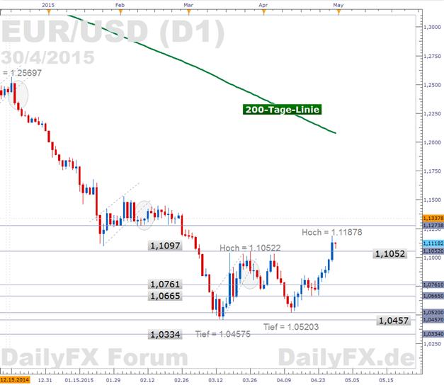 EUR/USD: Stockender US-Wirtschaftsmotor lässt die US-Notenbank zögern