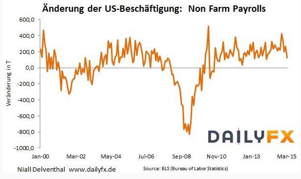 US Arbeitsmarktbericht - Non Farm Payrolls