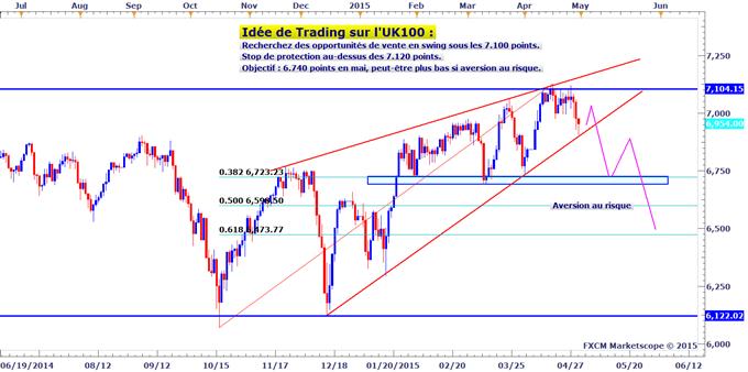 Idée de Trading DailyFX : Stratégie de vente sur le FTSE 100 pour profiter de son biseau