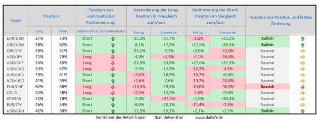 Speculative Sentiment Index - 30.04.2015