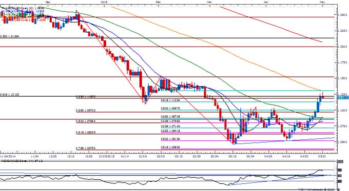 EUR/USD Retains Bullish Pattern Despite Thin Market Participation