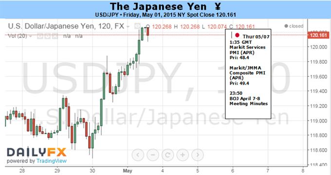 US Dollar könnte gegn Japanischen Yen endlich ausbrechen