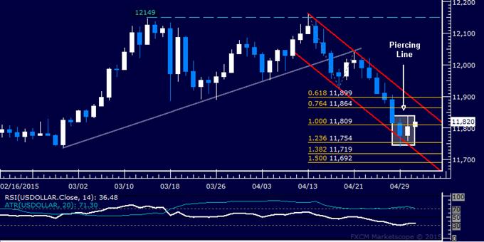 US Dollar Technische Analyse: Greenback unterbricht Verluststrähne