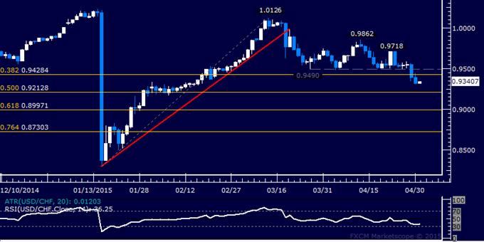 USD/CHF Technical Analysis: Passing on Short Trade Setup