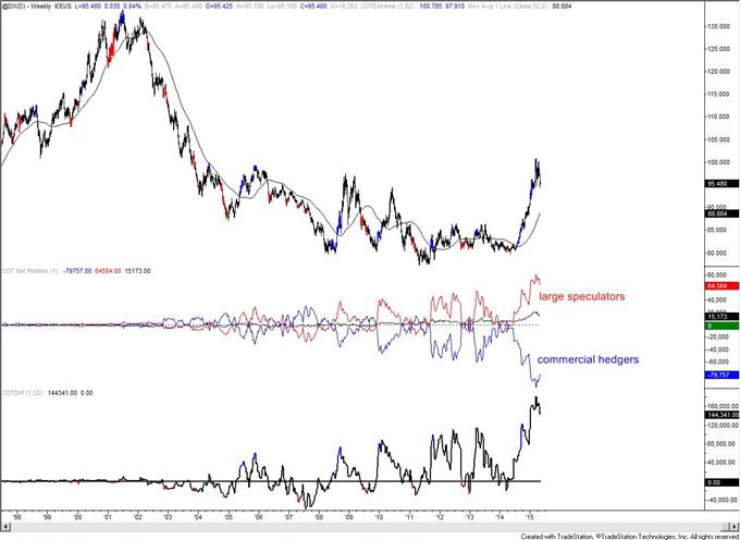 COT-Large Yen Speculators Close to a Net Long Position