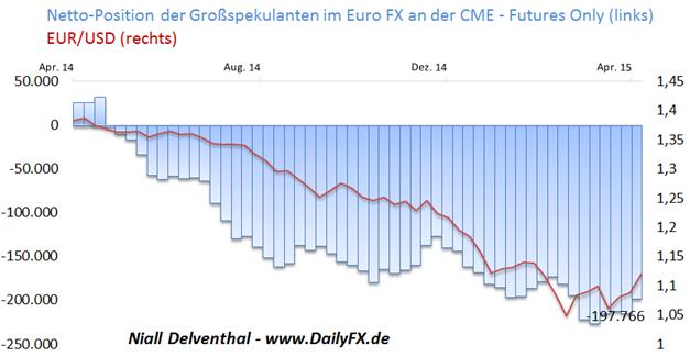Euro FX: Spekulative Verkaufsposition am Terminmarkt fällt zurück