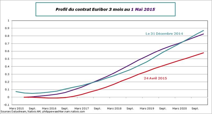 Economie - Changement d'anticipations sur la politique de la BCE