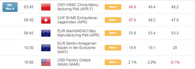 Kurzer Marktüberblick 05.05.2015