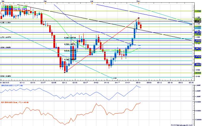 Price & Time: Key Week For USD/NOK