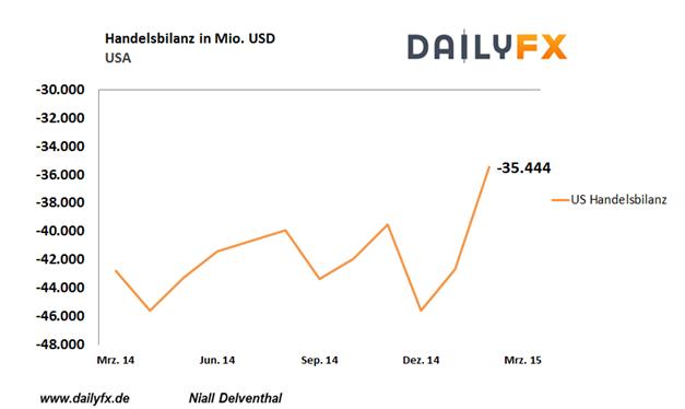 EUR/USD heute steht der amerikanische ISM Composite Index im Blick