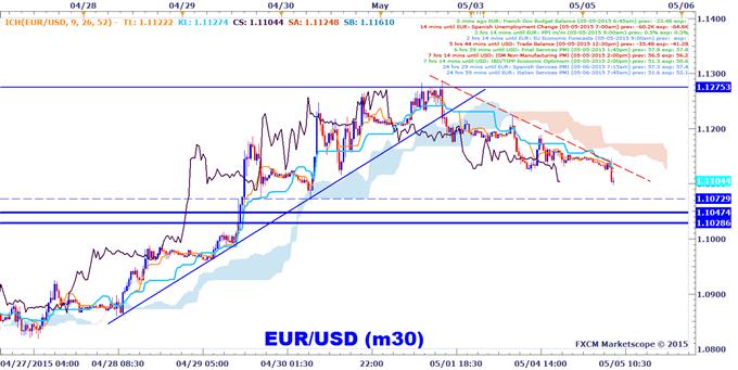 Analyse technique EUR/USD