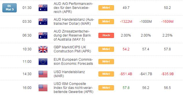Kurzer Marktüberblick 06.05.2015