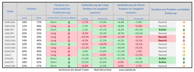 Speculative Sentiment Index - 05.05.2015