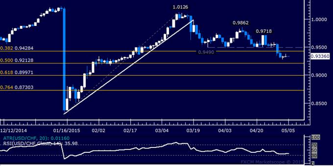 USD/CHF Technical Analysis: Digesting Near 3-Week Low
