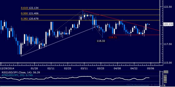 USD/JPY Technical Analysis: Eyeing Resistance Below 121.00